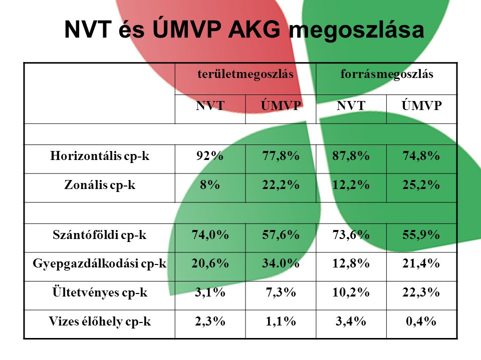 NVT és ÚMVP AKG megoszlása