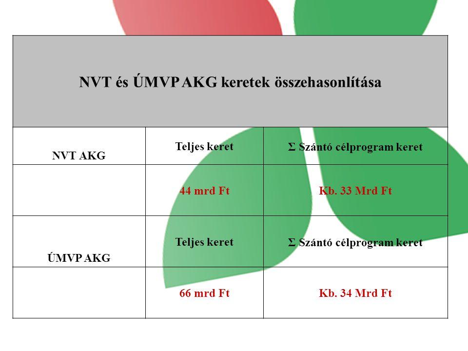 NVT és ÚMVP AKG keretek összehasonlítása Σ Szántó célprogram keret