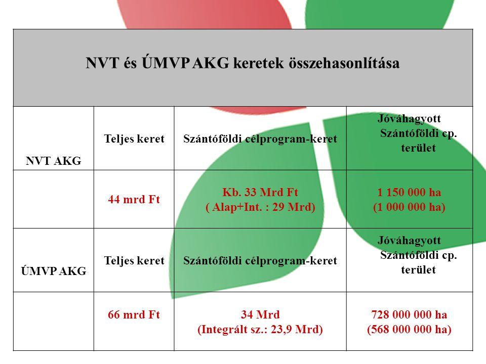 NVT és ÚMVP AKG keretek összehasonlítása
