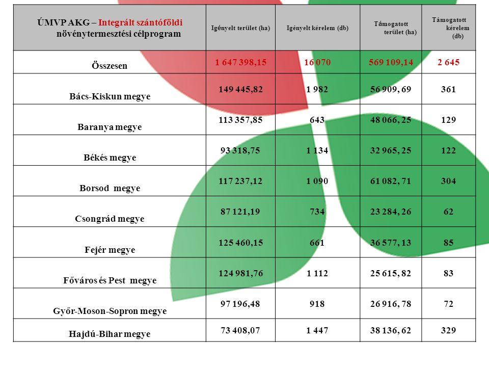 ÚMVP AKG – Integrált szántóföldi növénytermesztési célprogram