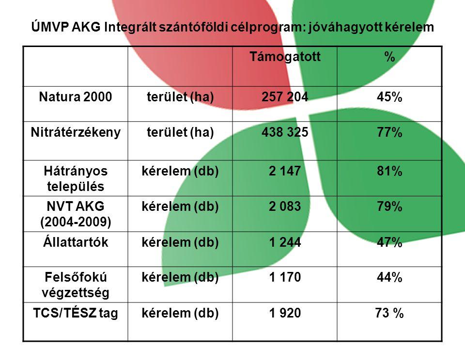 ÚMVP AKG Integrált szántóföldi célprogram: jóváhagyott kérelem