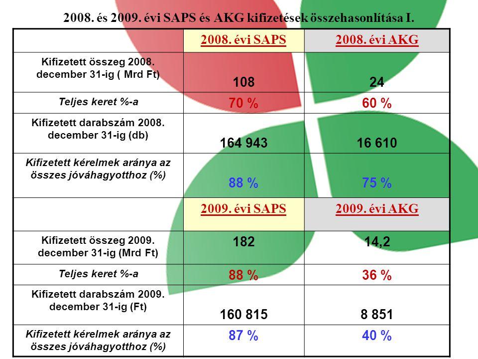 2008. és 2009. évi SAPS és AKG kifizetések összehasonlítása I.