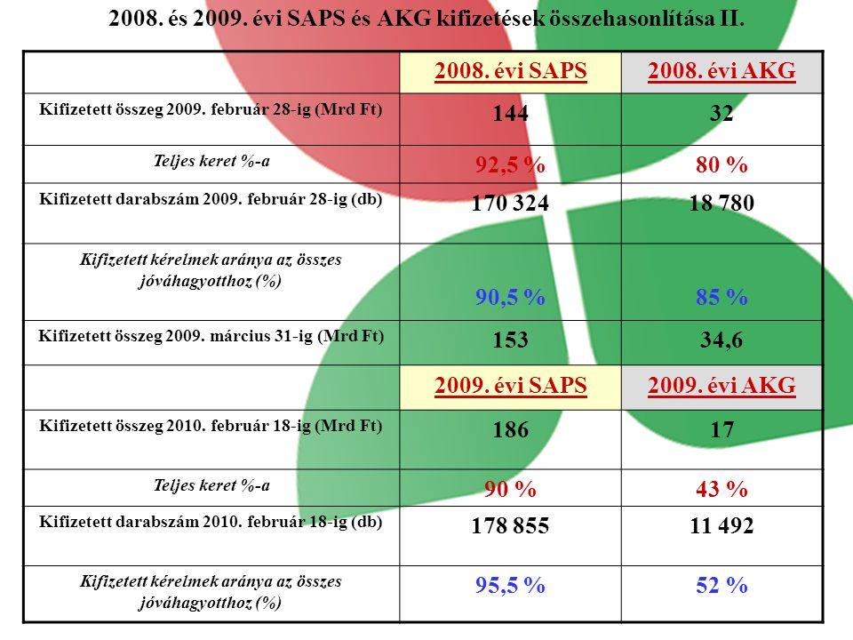 2008. és 2009. évi SAPS és AKG kifizetések összehasonlítása II.