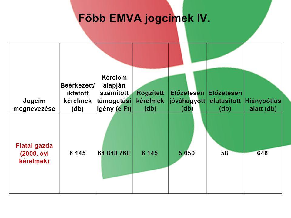 Főbb EMVA jogcímek IV. Jogcím megnevezése