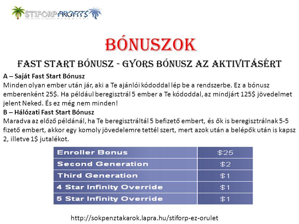 Fast Start Bónusz - Gyors bónusz az aktivitásért