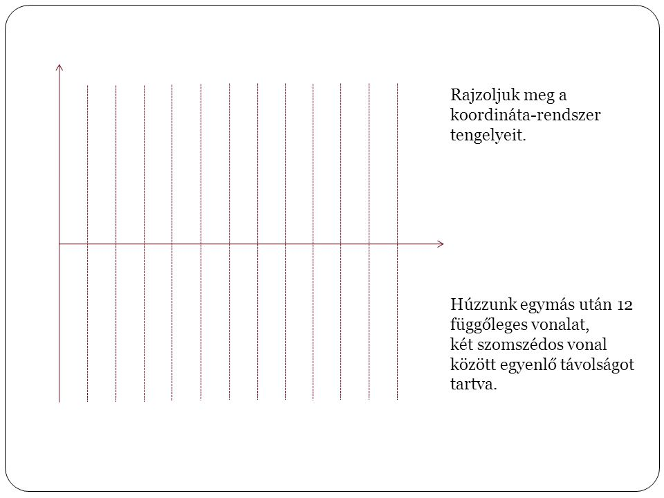 Rajzoljuk meg a koordináta-rendszer. tengelyeit. Húzzunk egymás után 12 függőleges vonalat, két szomszédos vonal között egyenlő távolságot.