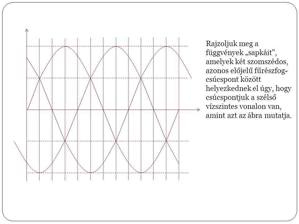 """Rajzoljuk meg a függvények """"sapkáit , amelyek két szomszédos, azonos előjelű fűrészfog- csúcspont között helyezkednek el úgy, hogy csúcspontjuk a szélső vízszintes vonalon van,"""