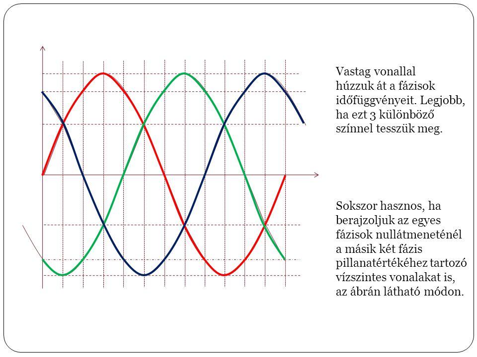 Vastag vonallal húzzuk át a fázisok időfüggvényeit. Legjobb, ha ezt 3 különböző színnel tesszük meg.