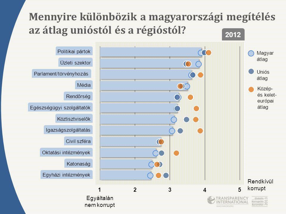 Mennyire különbözik a magyarországi megítélés az átlag unióstól és a régióstól