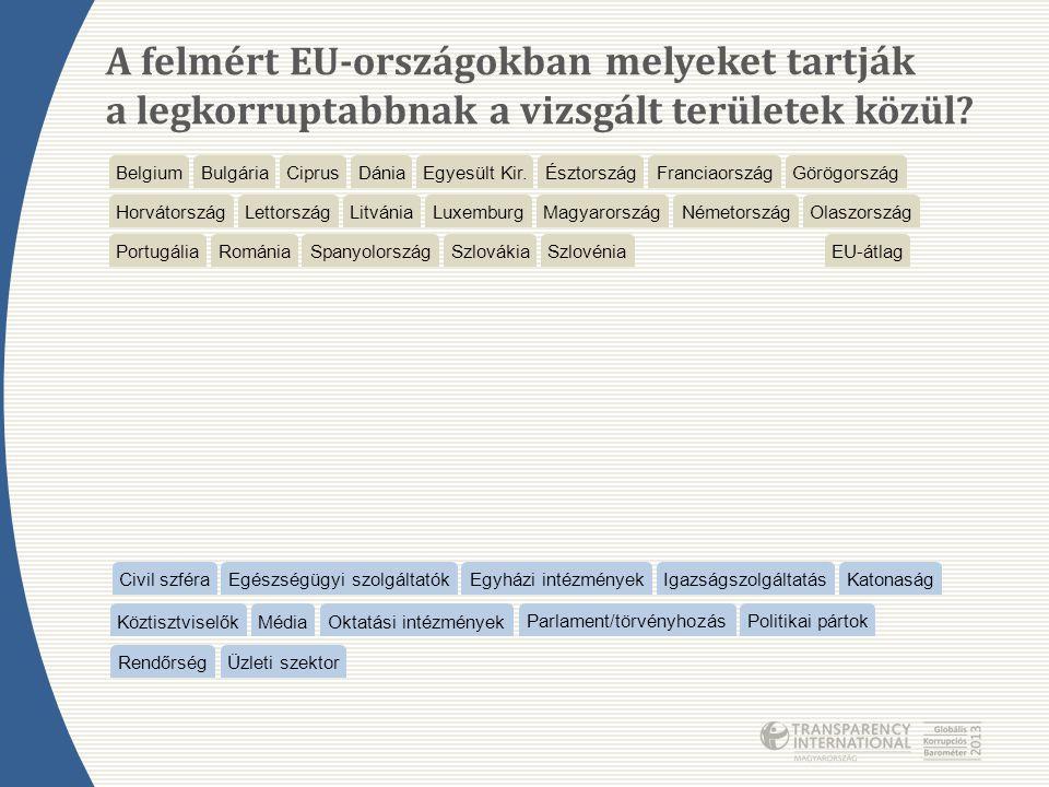 A felmért EU-országokban