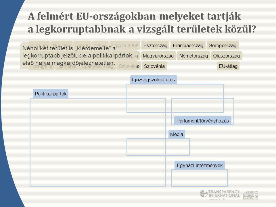 Parlament/törvényhozás