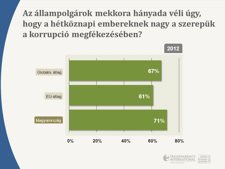 Az állampolgárok mekkora hányada véli úgy, hogy a hétköznapi embereknek nagy a szerepük a korrupció megfékezésében