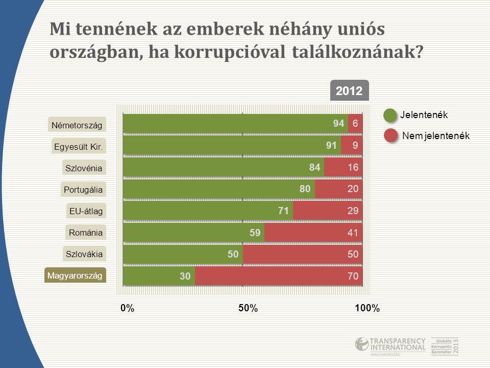 Mi tennének az emberek néhány uniós országban, ha korrupcióval találkoznának