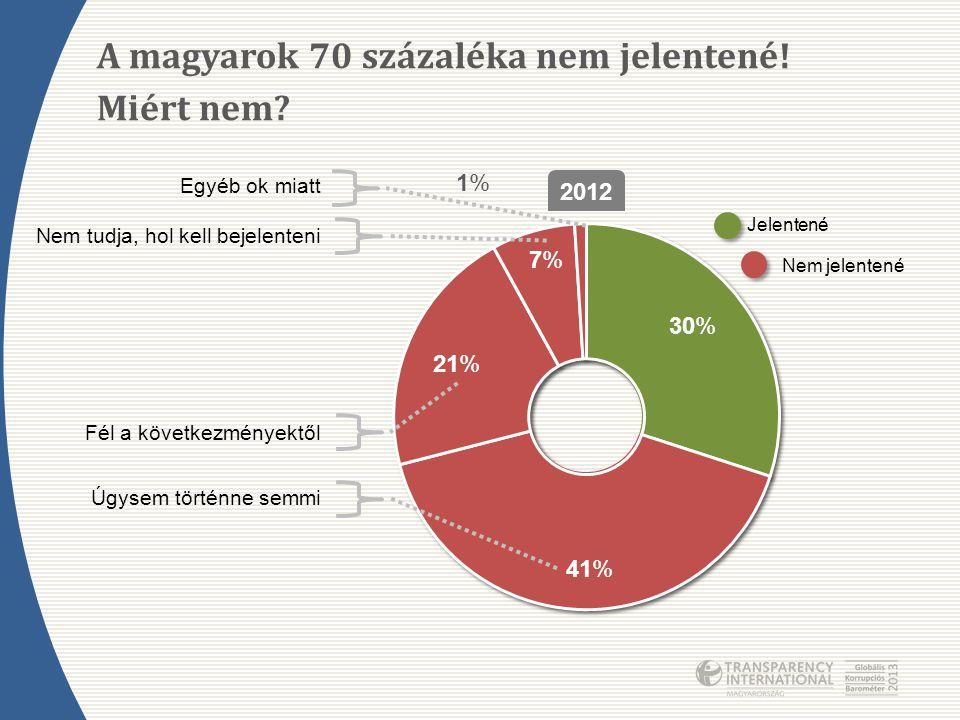 A magyarok 70 százaléka nem jelentené! Miért nem