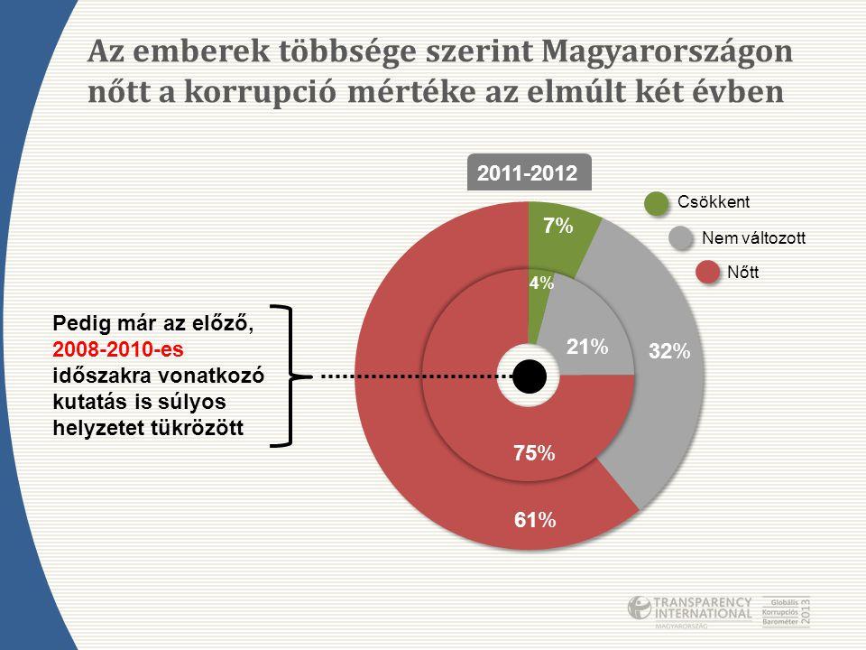 Az emberek többsége szerint Magyarországon nőtt a korrupció mértéke az elmúlt két évben