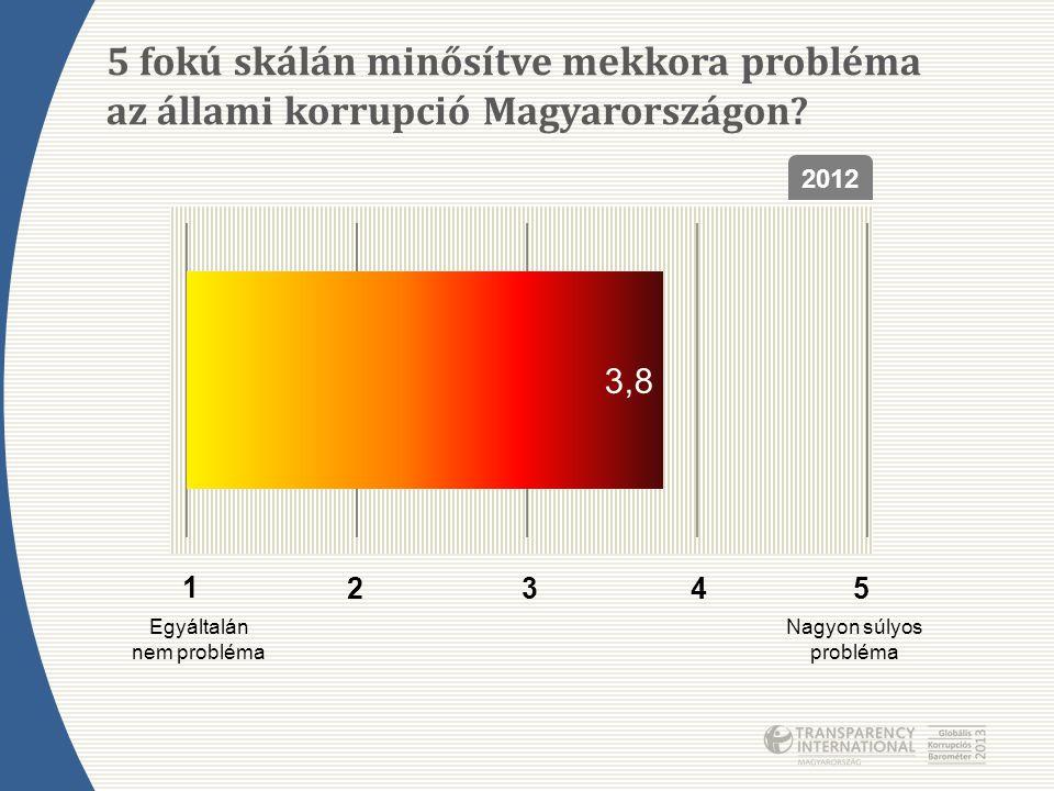 5 fokú skálán minősítve mekkora probléma az állami korrupció Magyarországon