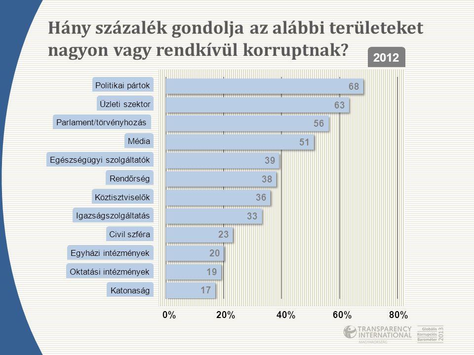 Hány százalék gondolja az alábbi területeket nagyon vagy rendkívül korruptnak