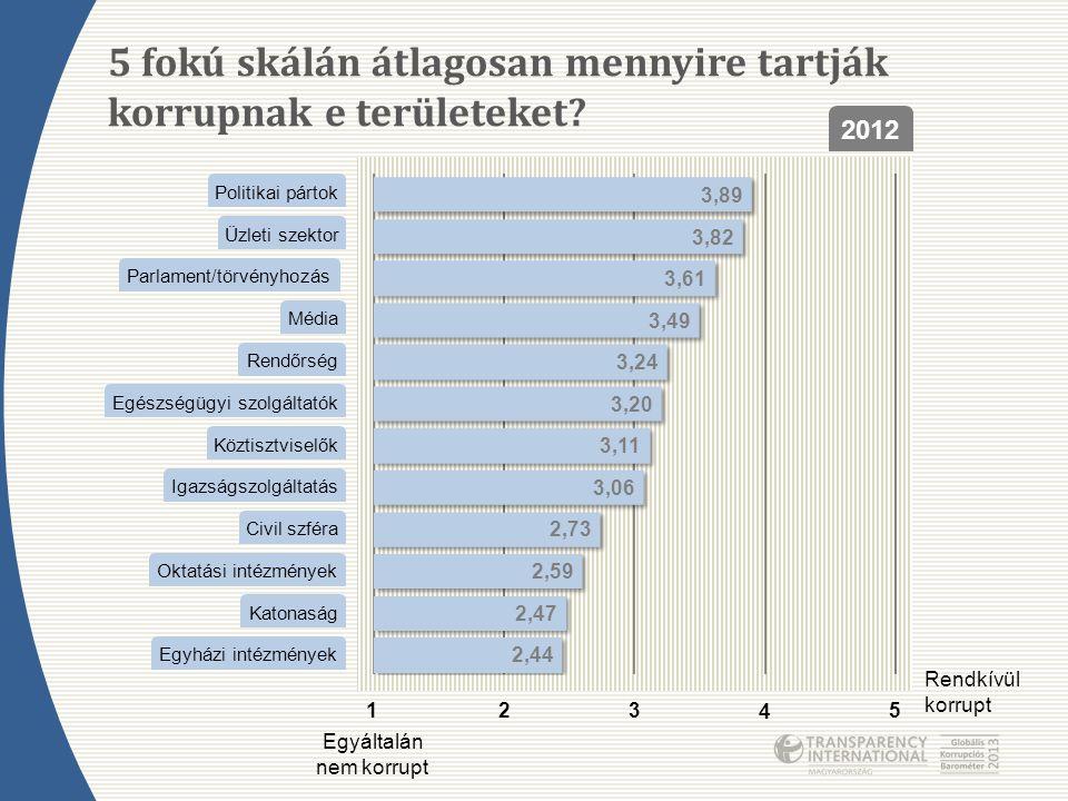 5 fokú skálán átlagosan mennyire tartják korrupnak e területeket