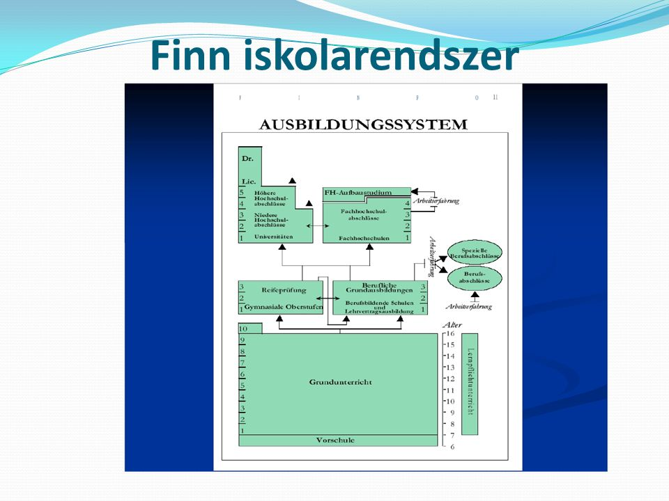 Finn iskolarendszer