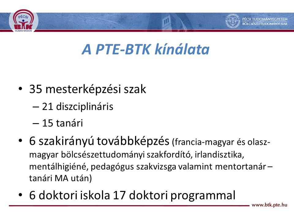 A PTE-BTK kínálata 35 mesterképzési szak