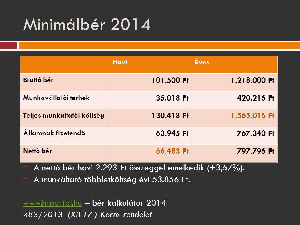 Minimálbér 2014 Havi. Éves. Bruttó bér. 101.500 Ft. 1.218.000 Ft. Munkavállalói terhek. 35.018 Ft.