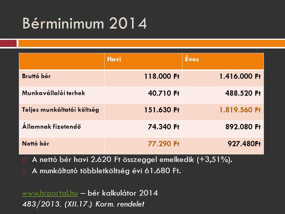 Bérminimum 2014 Havi. Éves. Bruttó bér. 118.000 Ft. 1.416.000 Ft. Munkavállalói terhek. 40.710 Ft.