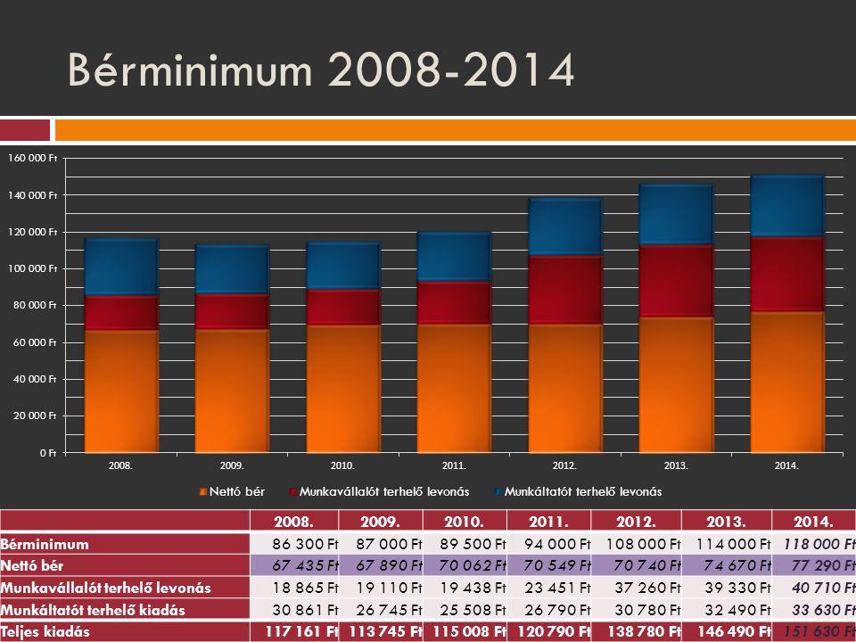 Bérminimum 2008-2014 2008. 2009. 2010. 2011. 2012. 2013. 2014. Bérminimum. 86 300 Ft. 87 000 Ft.