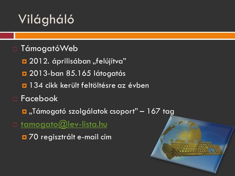 Világháló TámogatóWeb Facebook tamogato@lev-lista.hu