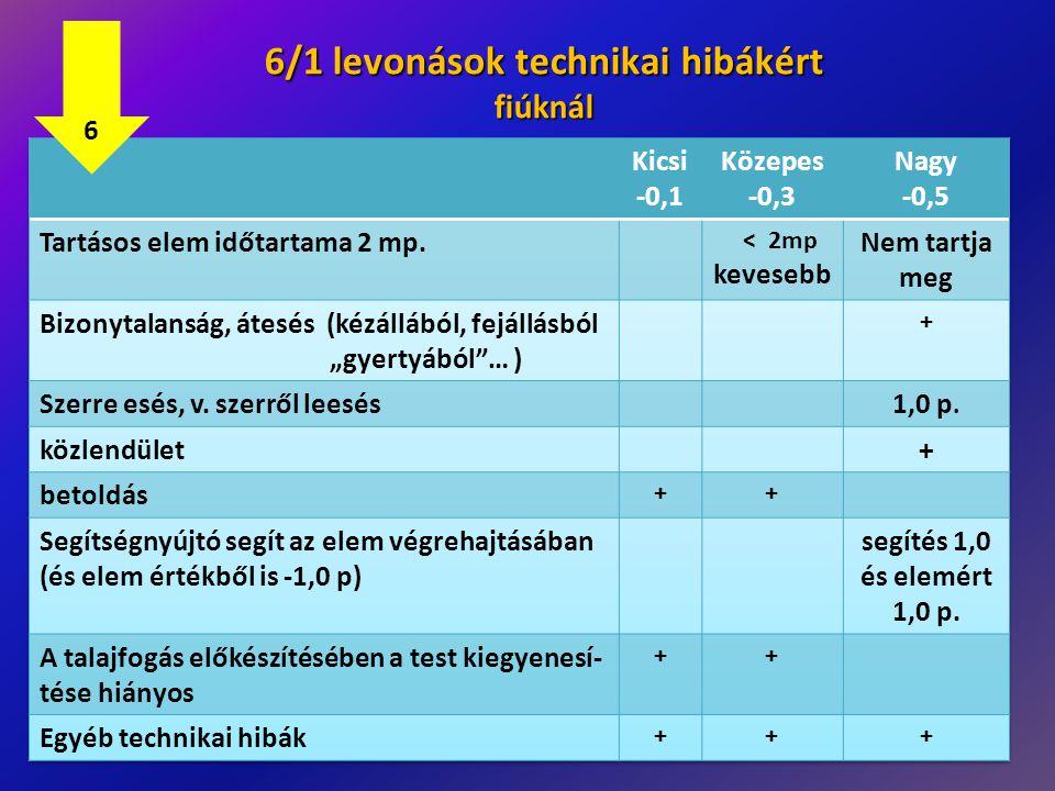 6/1 levonások technikai hibákért