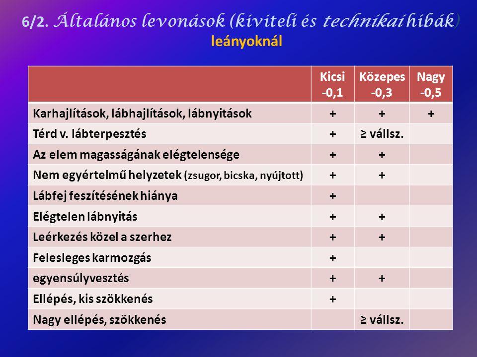 6/2. Általános levonások (kiviteli és technikai hibák) leányoknál