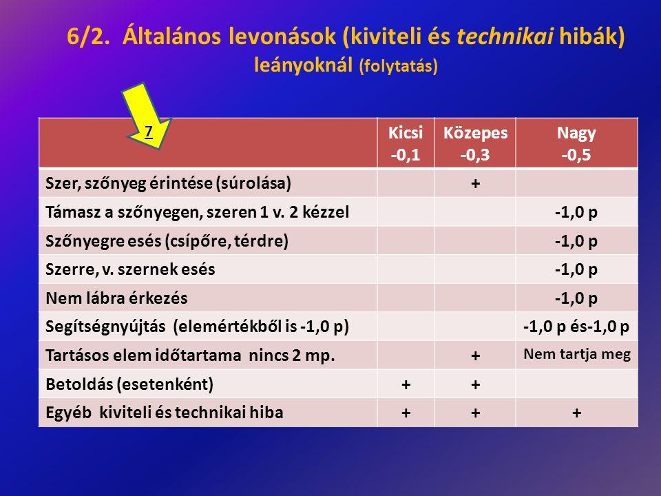 6/2. Általános levonások (kiviteli és technikai hibák) leányoknál (folytatás)