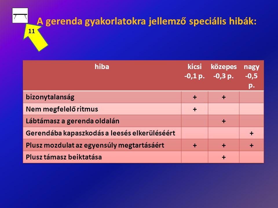 A gerenda gyakorlatokra jellemző speciális hibák: