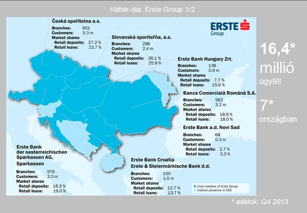 Háttér-dia: Erste Group 1/2