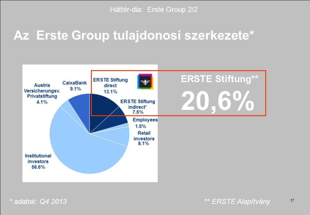 Háttér-dia: Erste Group 2/2