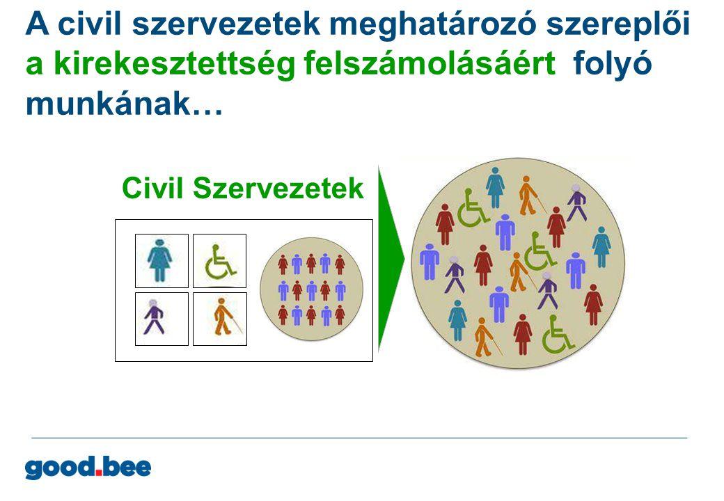 A civil szervezetek meghatározó szereplői a kirekesztettség felszámolásáért folyó munkának…