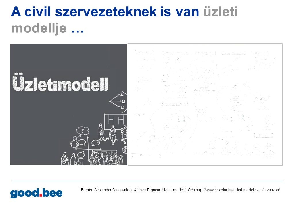 A civil szervezeteknek is van üzleti modellje …