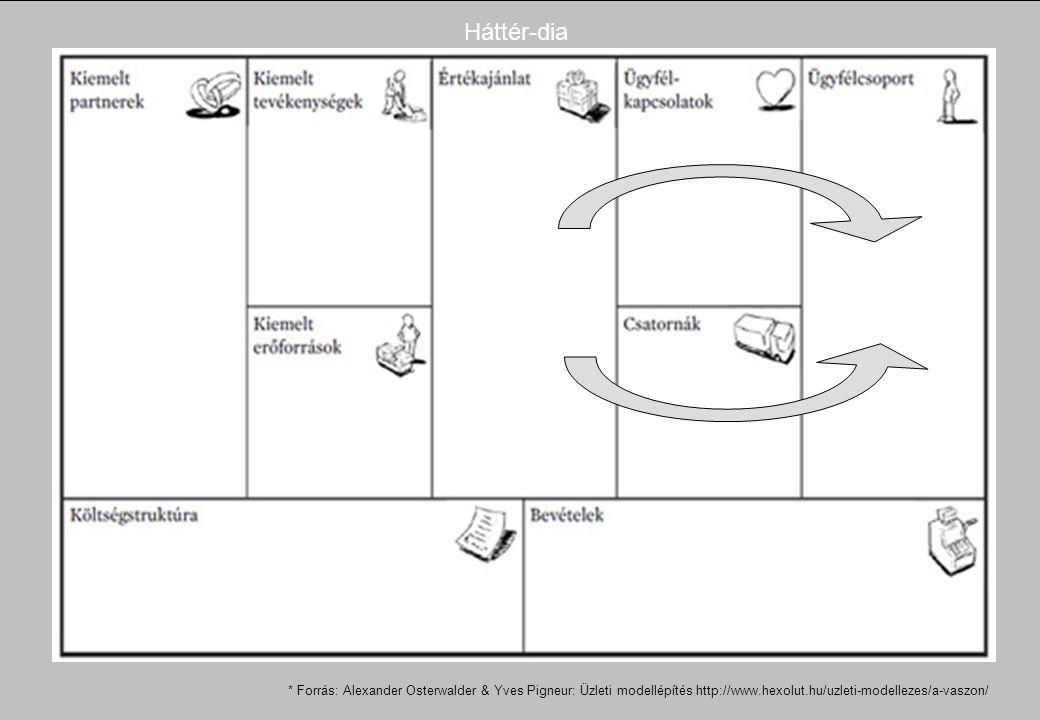 Háttér-dia * Forrás: Alexander Osterwalder & Yves Pigneur: Üzleti modellépítés http://www.hexolut.hu/uzleti-modellezes/a-vaszon/