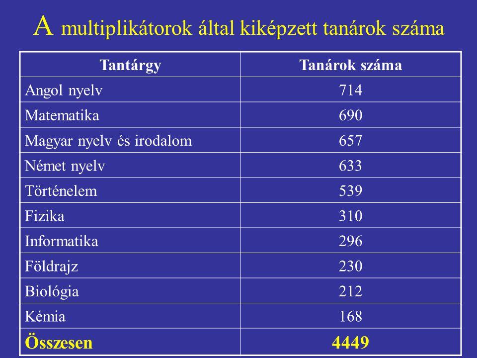 A multiplikátorok által kiképzett tanárok száma