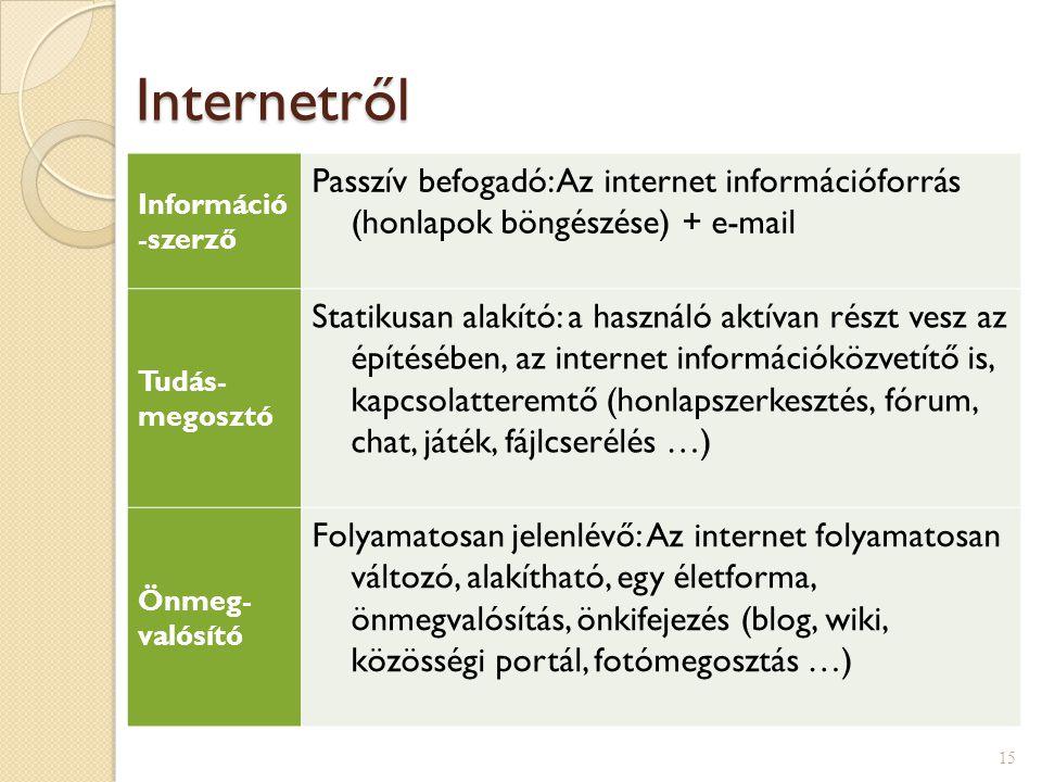 Internetről Információ-szerző. Passzív befogadó: Az internet információforrás (honlapok böngészése) + e-mail.