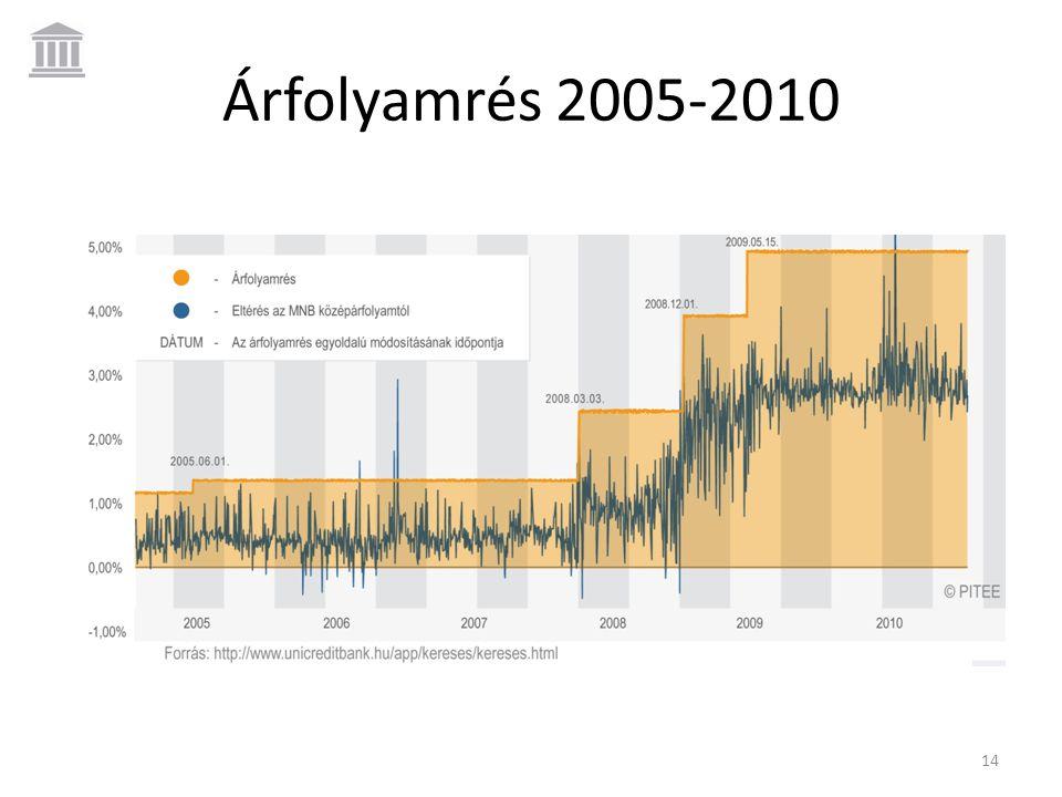 Árfolyamrés 2005-2010