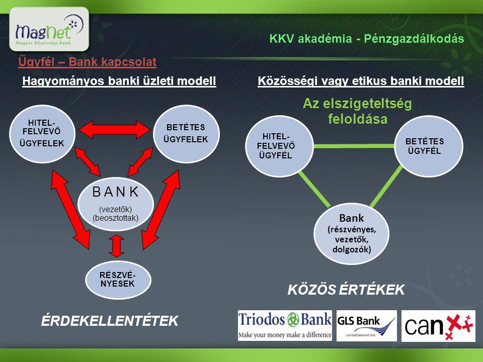 Bank (részvényes, vezetők, dolgozók) Az elszigeteltség feloldása