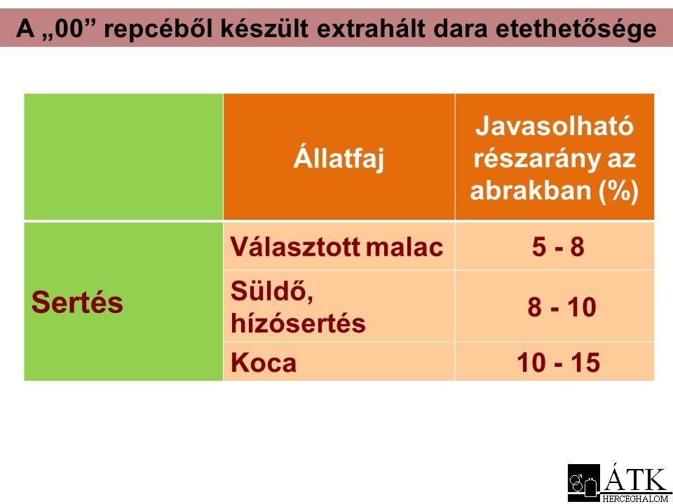 Sertés Állatfaj Javasolható részarány az abrakban (%) Választott malac