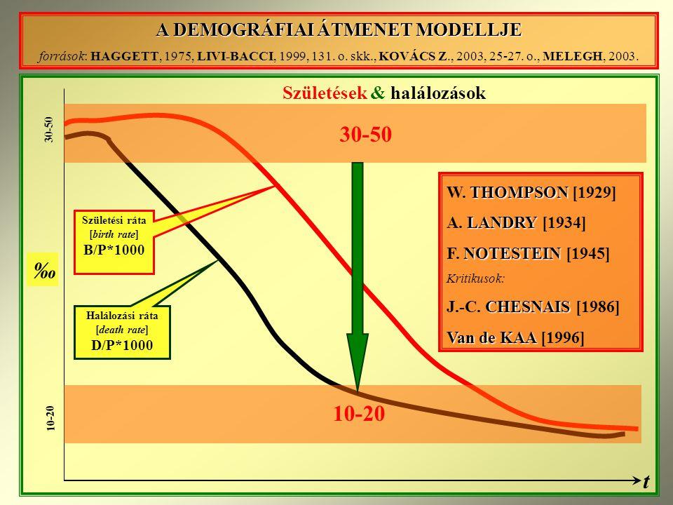 A DEMOGRÁFIAI ÁTMENET MODELLJE