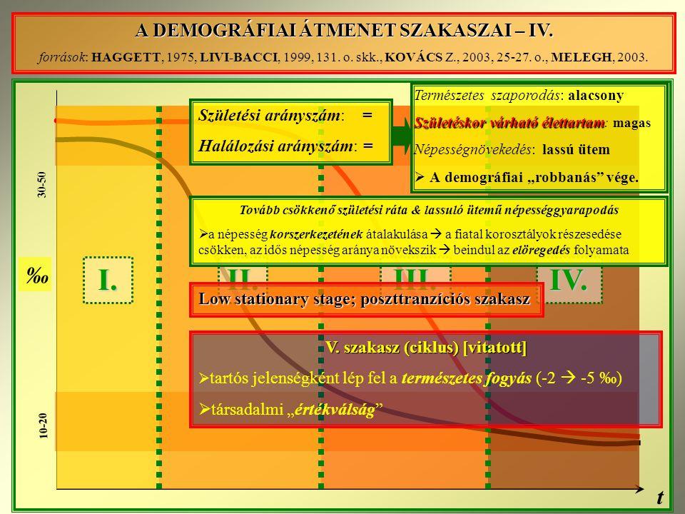 I. II. III. IV. ‰ t A DEMOGRÁFIAI ÁTMENET SZAKASZAI – IV.