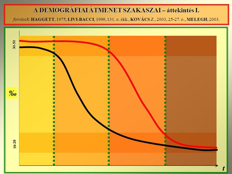 A DEMOGRÁFIAI ÁTMENET SZAKASZAI – áttekintés I.