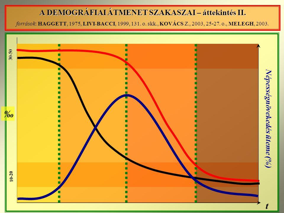 ‰ t A DEMOGRÁFIAI ÁTMENET SZAKASZAI – áttekintés II.