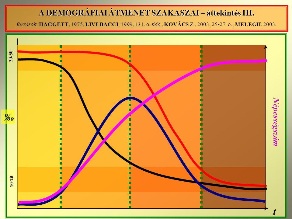 A DEMOGRÁFIAI ÁTMENET SZAKASZAI – áttekintés III.