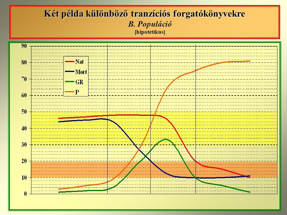 Két példa különböző tranzíciós forgatókönyvekre B