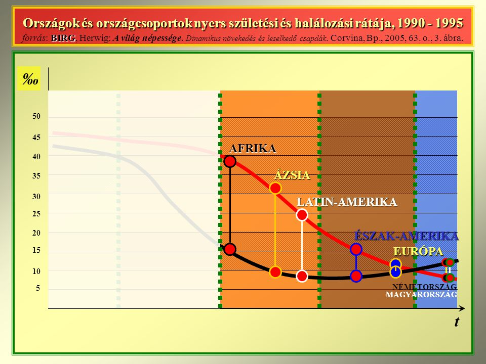Országok és országcsoportok nyers születési és halálozási rátája, 1990 - 1995 forrás: BIRG, Herwig: A világ népessége. Dinamikus növekedés és leselkedő csapdák. Corvina, Bp., 2005, 63. o., 3. ábra.