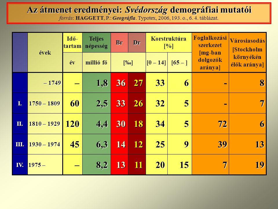 Az átmenet eredményei: Svédország demográfiai mutatói forrás: HAGGETT, P.: Geográfia. Typotex, 2006, 193. o., 6. 4. táblázat.